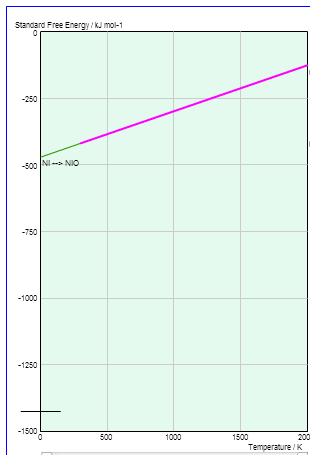 Metalurgi ekstraksi diagram ellingham garis kesetimbangan nikel pada diagram ellingham ccuart Gallery