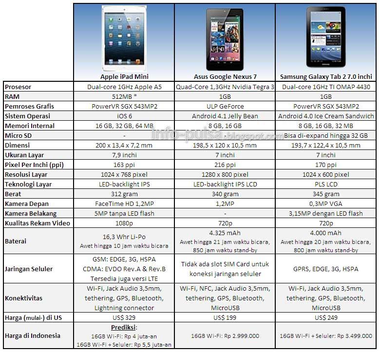 iPad Mini vs Nexus 7 vs Galaxy Tab 2 7.0