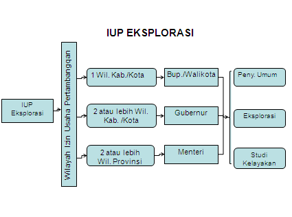 Izin Usaha Pertambangan (IUP)