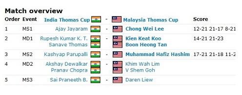Keputusan Penuh Kelayakan Piala Thomas 2012 MAS vs IND