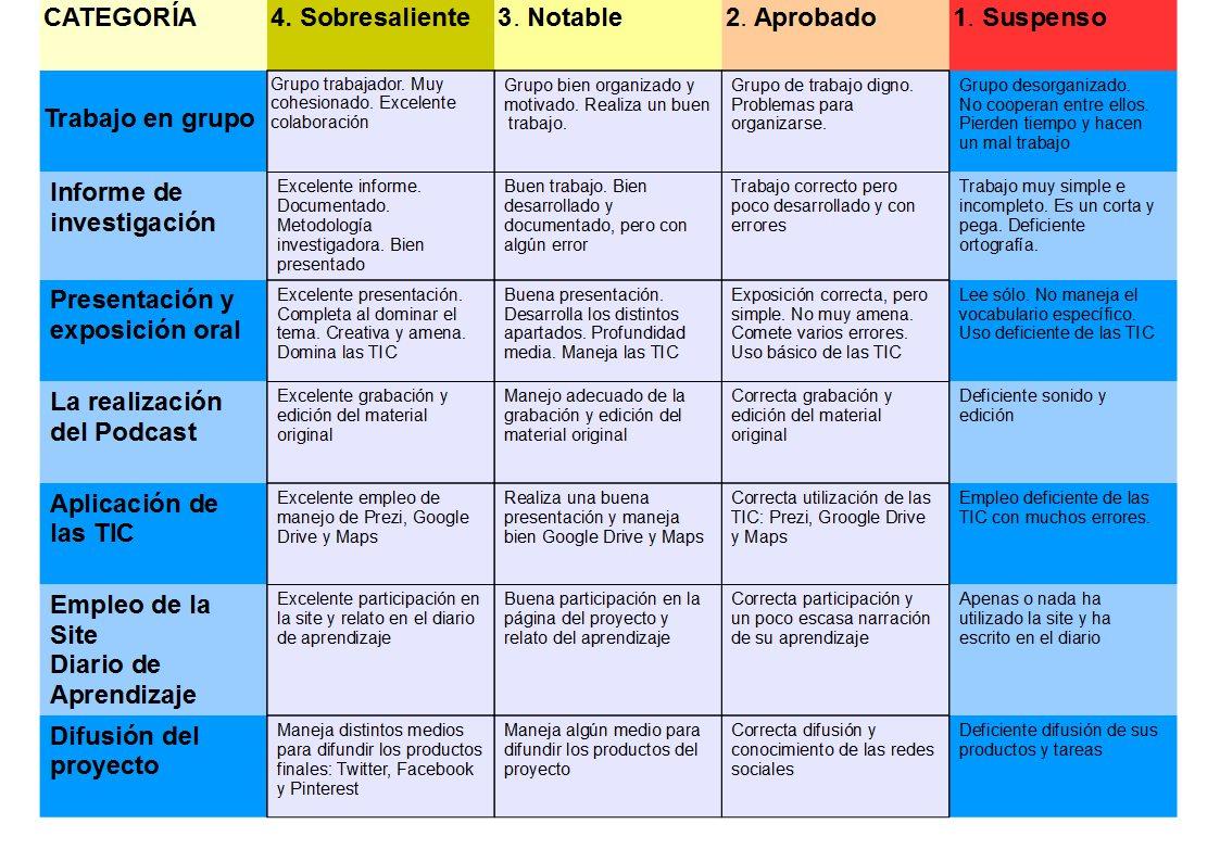 Sociarte ABP: 2015