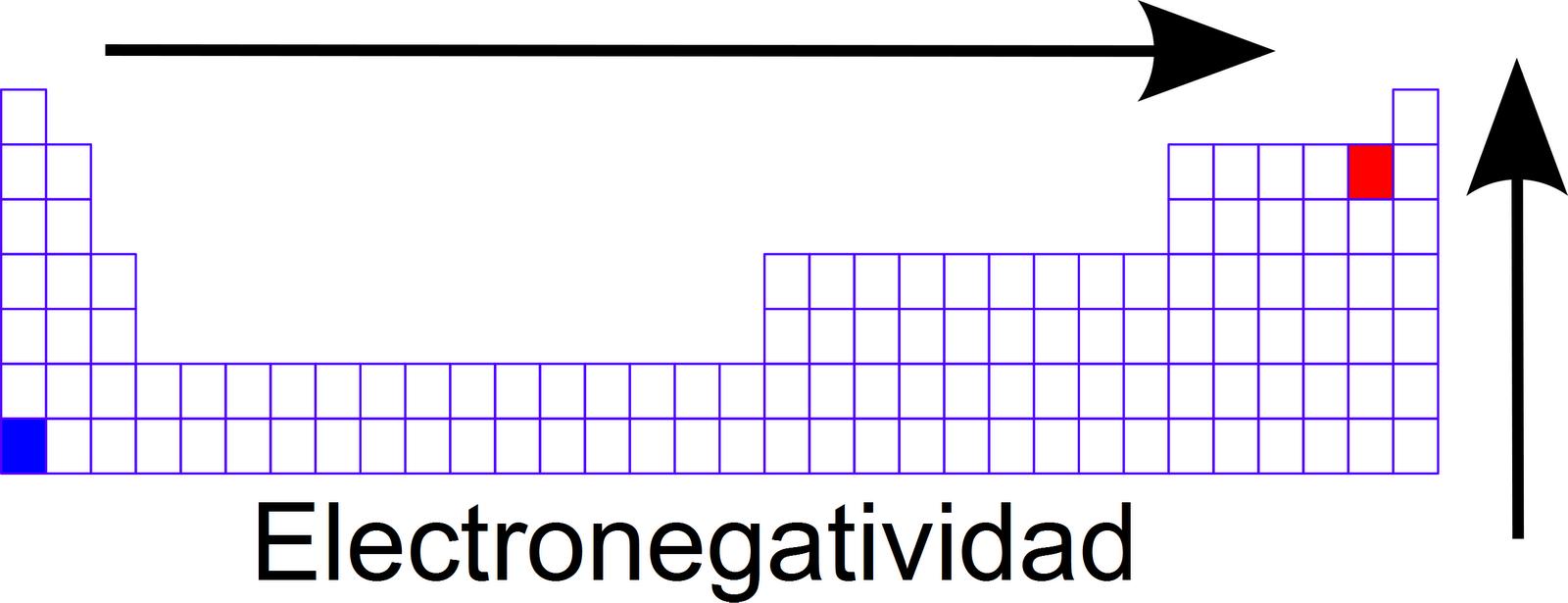 La punta del iceberg si simplificamos el tema y decimos que un elemento es ms reactivo mientras ms extrema sea su electronegatividad si podemos decir que s urtaz Images
