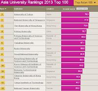 Asian university ranking 2004