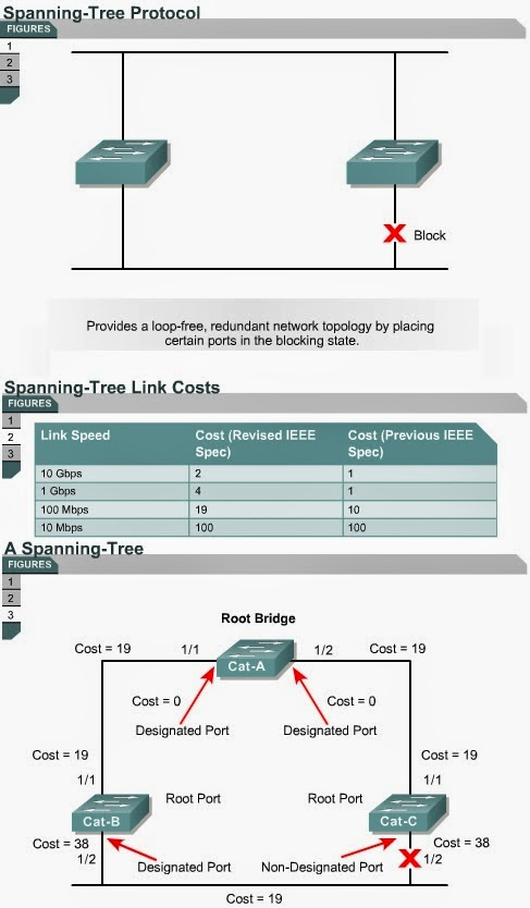 ethernet and spanning tree protocol essay Spanning tree protocol (stp) is a layer 2 protocol that runs on bridges and switches the specification for stp is ieee 8021d the main purpose of stp is to ensure that you do not create loops when you have redundant paths in your network loops are deadly to a network.