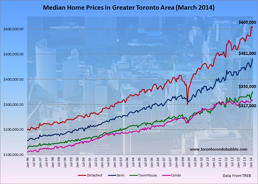 toronto housing average and median prices march 2014