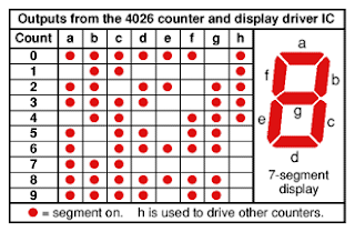 CD4026 output table