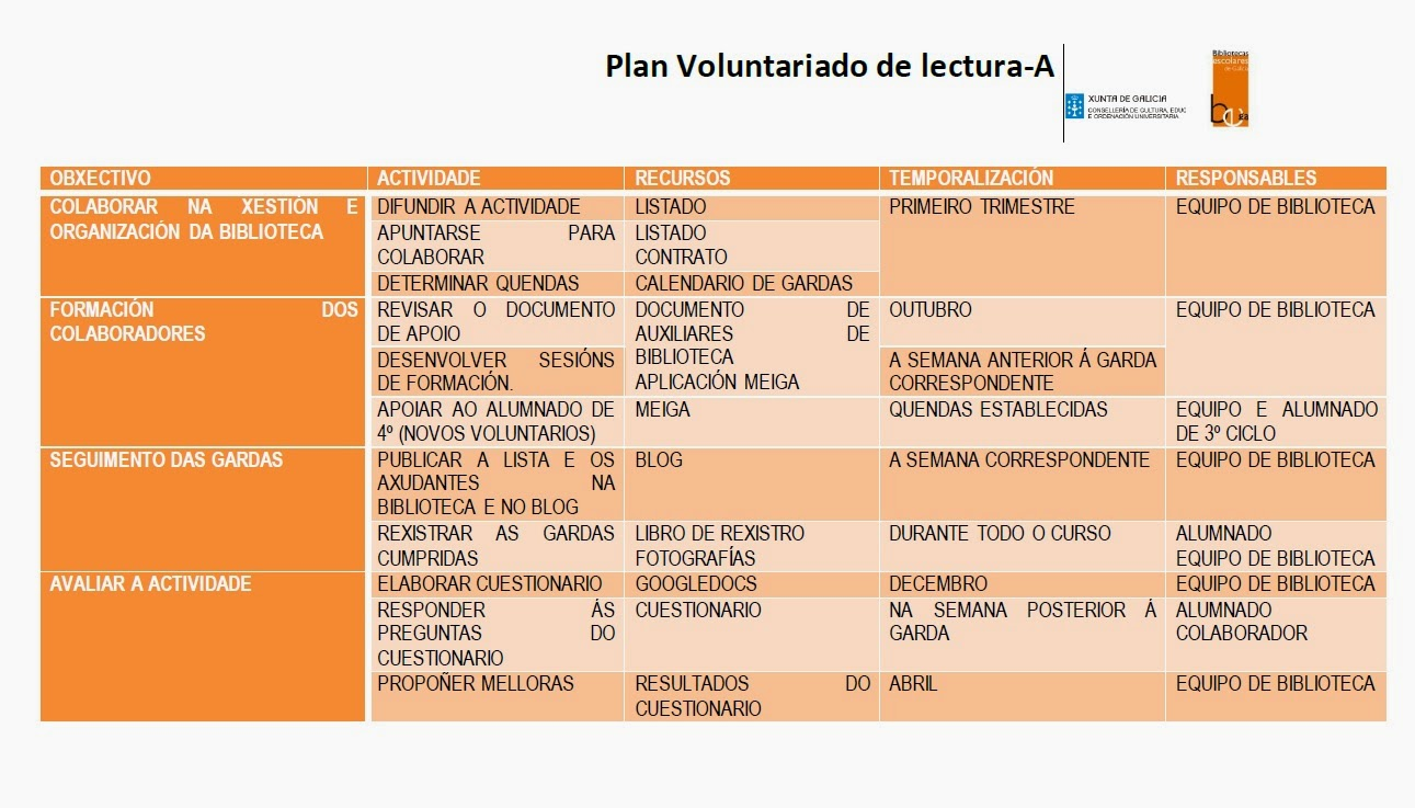 Plan voluntariado A