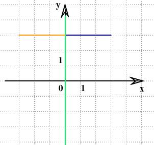 ответ ЗНО по математике симметрия относительно оси у