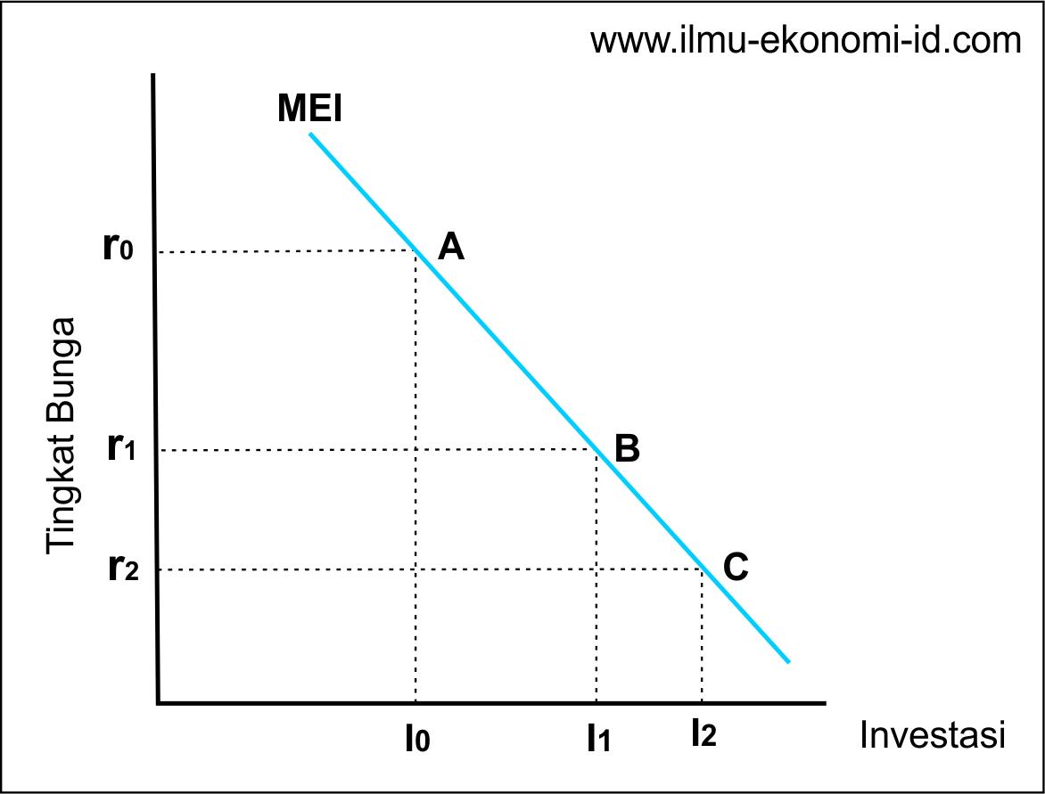 pengembalian atas investasi dan modal Pentingnya pengembalian atas investasi modal, komponen pengembalian atas investasi modal, analisis pengembalian atas ekuitas biasa, menghitung pengembalian atas.