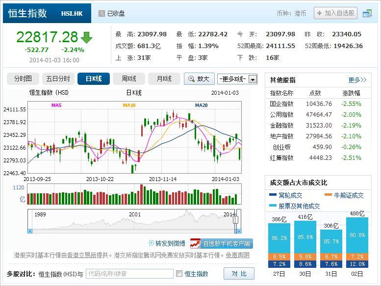 中国株コバンザメ投資 香港ハンセン指数20140103