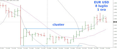 cluster forex significato