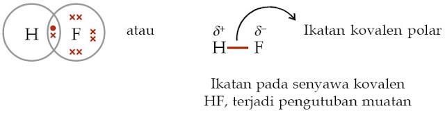 Ikatan pada senyawa kovalen HF, terjadi pengutuban muatan