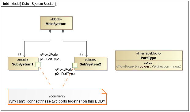 sysml users in thailand: a common misunderstanding in using connectors,Block diagram,Block Diagram Definition