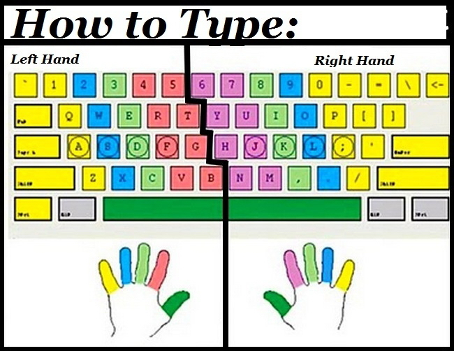 How To Touch Type - The Correct Finger Positions For Alphabetical Keys