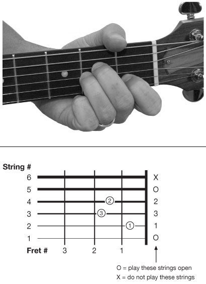 Guitar guitar chords a minor : How to play guitar the simplest way in a week
