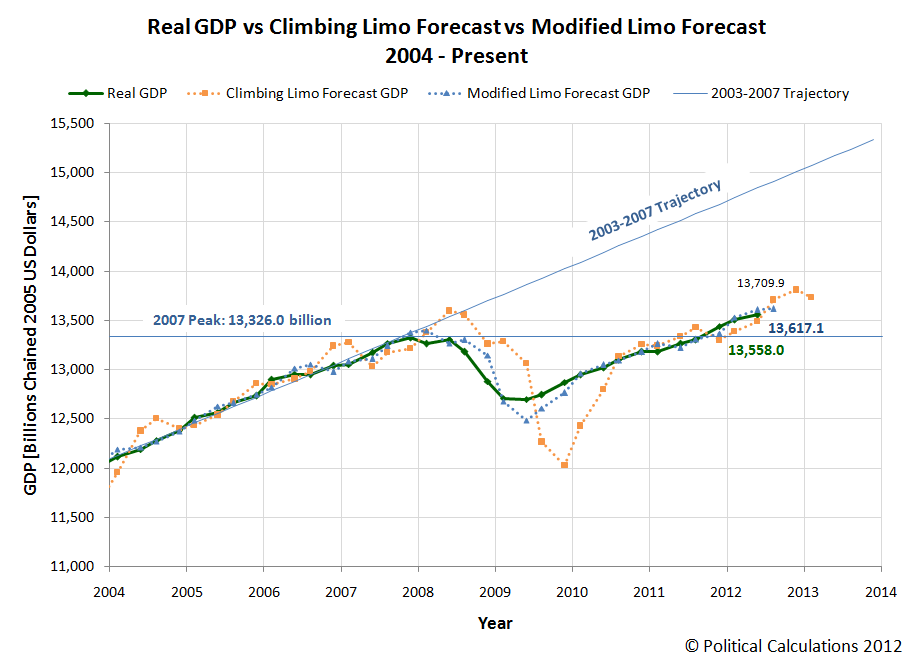 Real GDP vs Climbing Limo vs Modified Limo Forecasts, 2004-Present, 2012-Q1 Final (Revised)