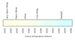 Light Online Australia Colour Temperature Index