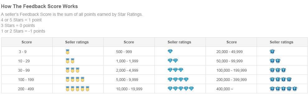 Como comprar no Aliexpress - reputação vendedor