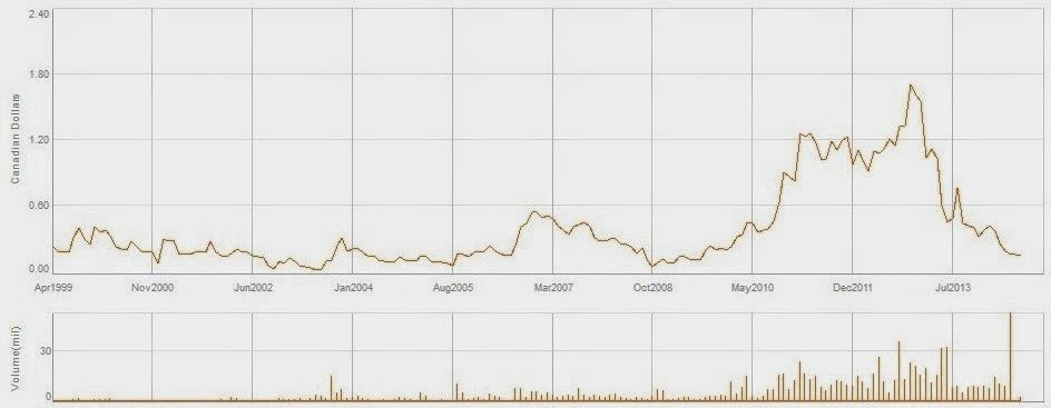 Belo Sun Mining BSX-TSX, stock price 1999-2014.