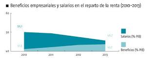 Precario aumento de sueldos