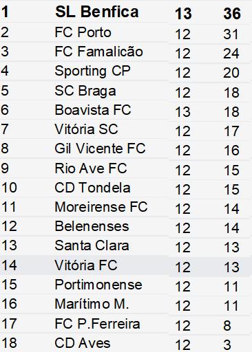 Classificação Liga Nós 13ºJornada Época 2019-2020