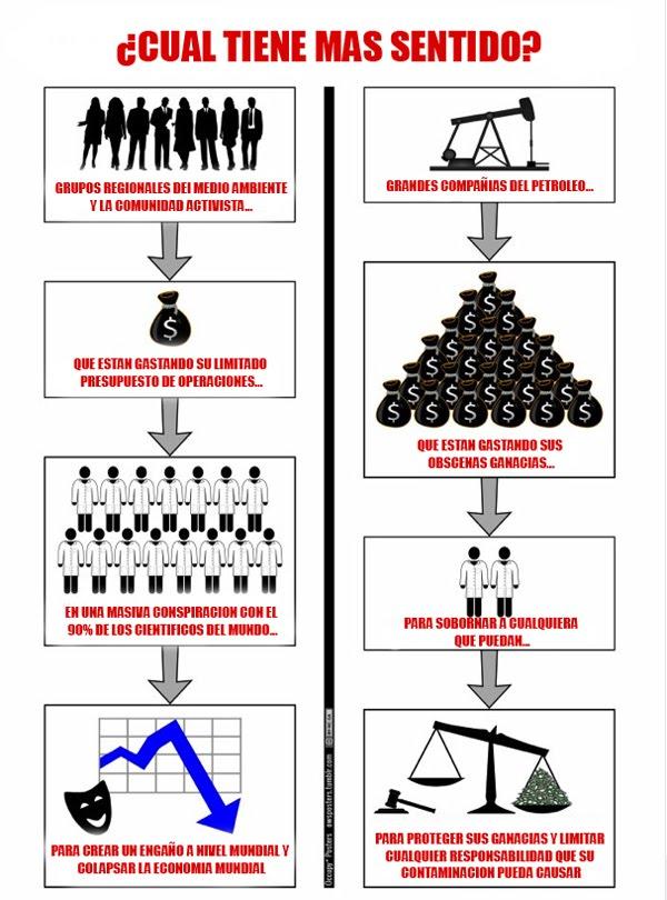 Un simple diagrama flujo que muestra la teoría de la conspiración del cambio climático