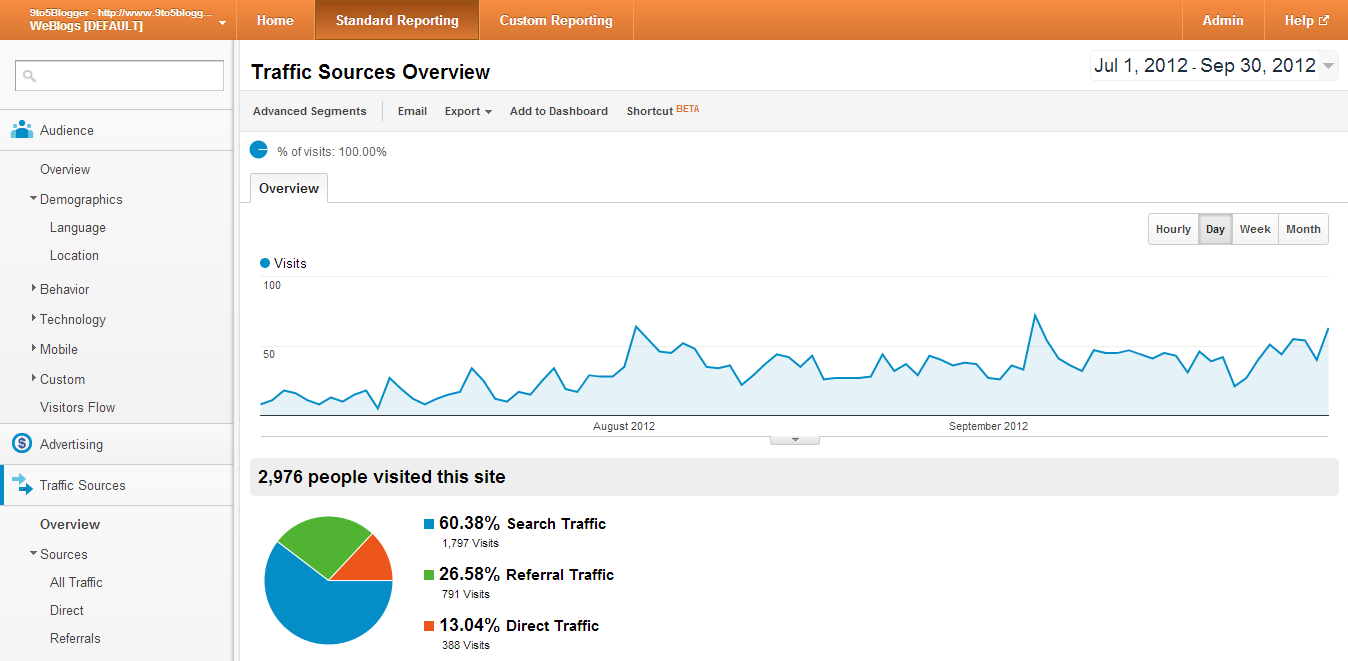 9to5Blogger Traffic Sources for July-September 2012