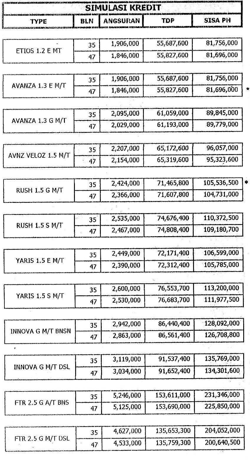 Jual Mobil Baru Murah Bandung/bdg (kredit/cash) avanza ...