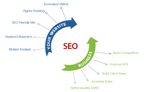 Improving search engine rankings