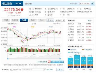 中国株コバンザメ投資 香港ハンセン指数20130902