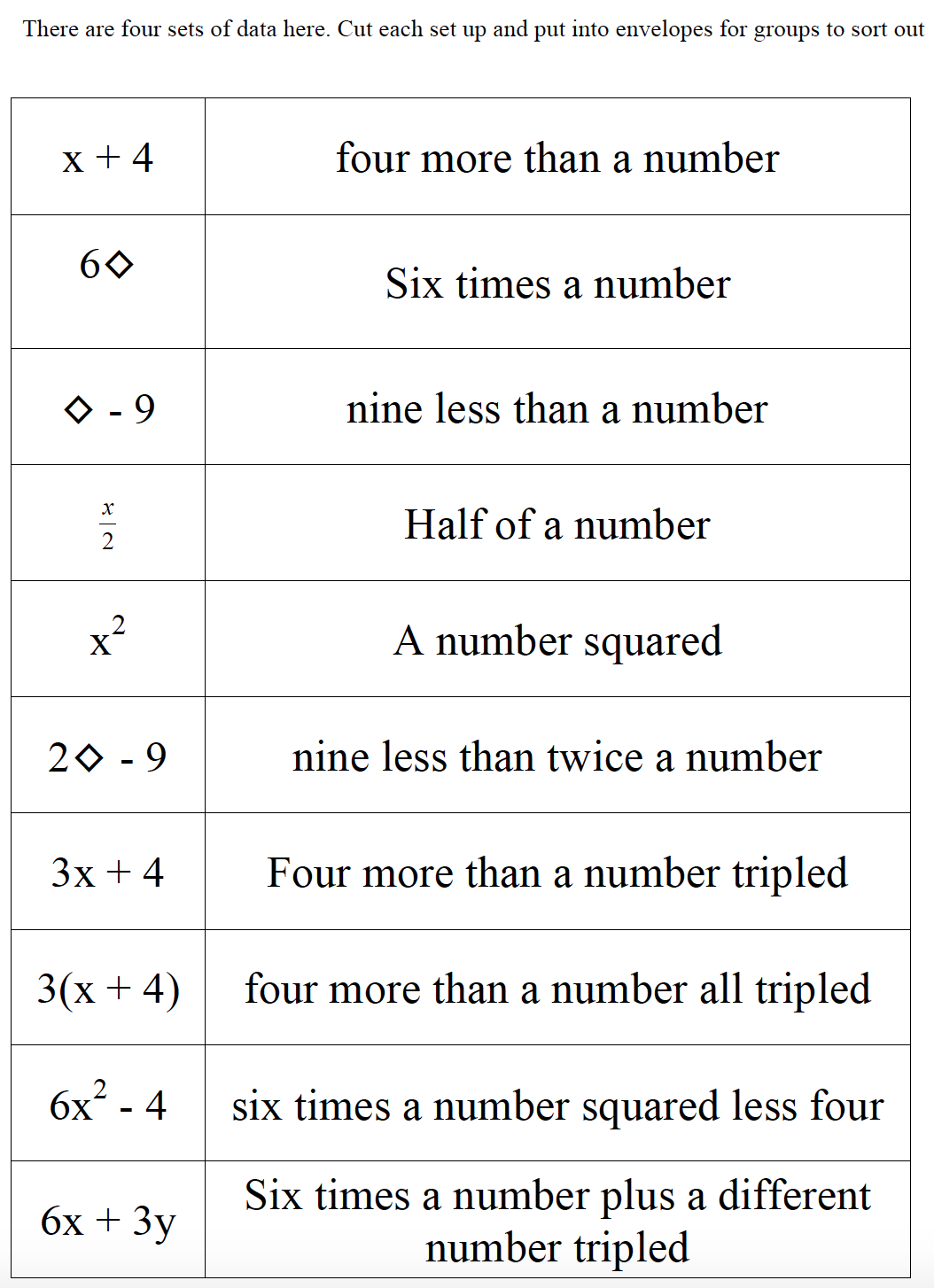 worksheet Translate Algebraic Expressions engaging math connecting words and algebraic expressions there are four sets print each on a different colour card stock is no real reason for this except that if the cards get mixed up it i
