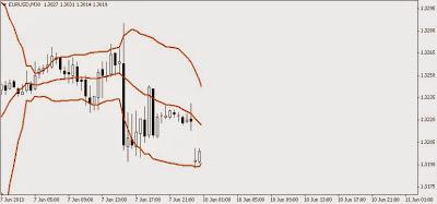 market mengalami down tren lanjutan