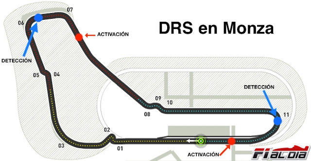 Plano del GP F1 Monza zonas DRS