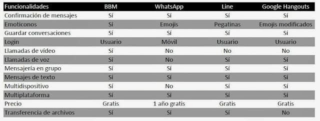 Comparando BlackBerry Messenger y WhatsApp-noticia-android-comparativa-Torrejoncillo