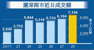 滬深兩市成交金額突破7,000億元