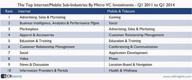 """ VC investment by category"""