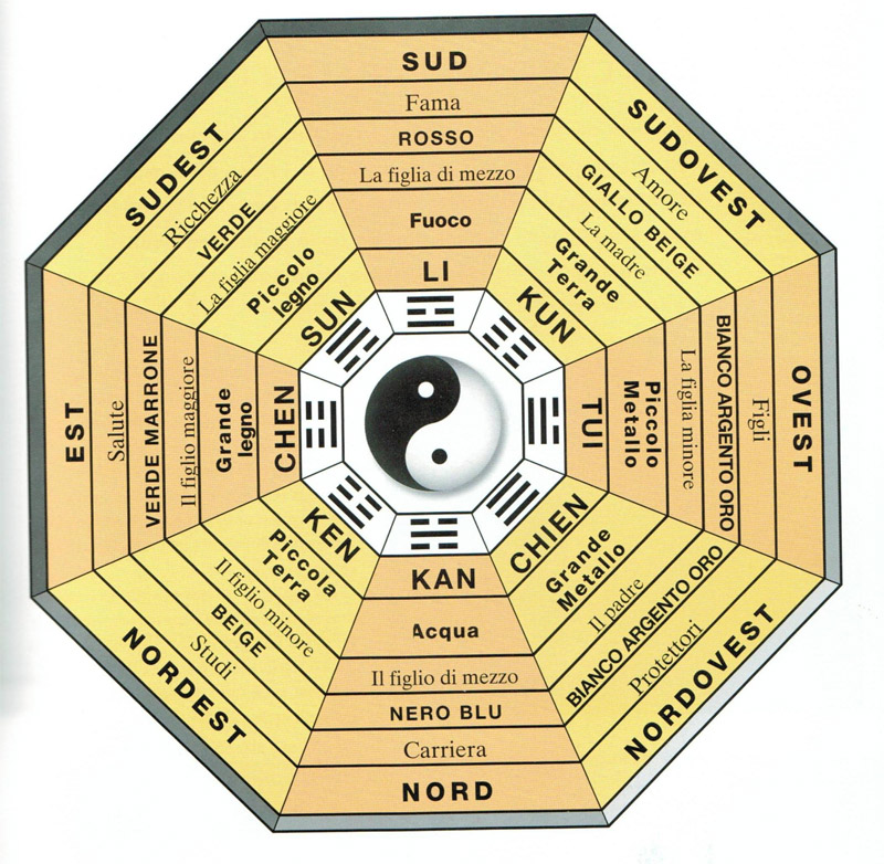 Feng shui accenno al bagua home staging italia - Feng shui orientamento letto ...