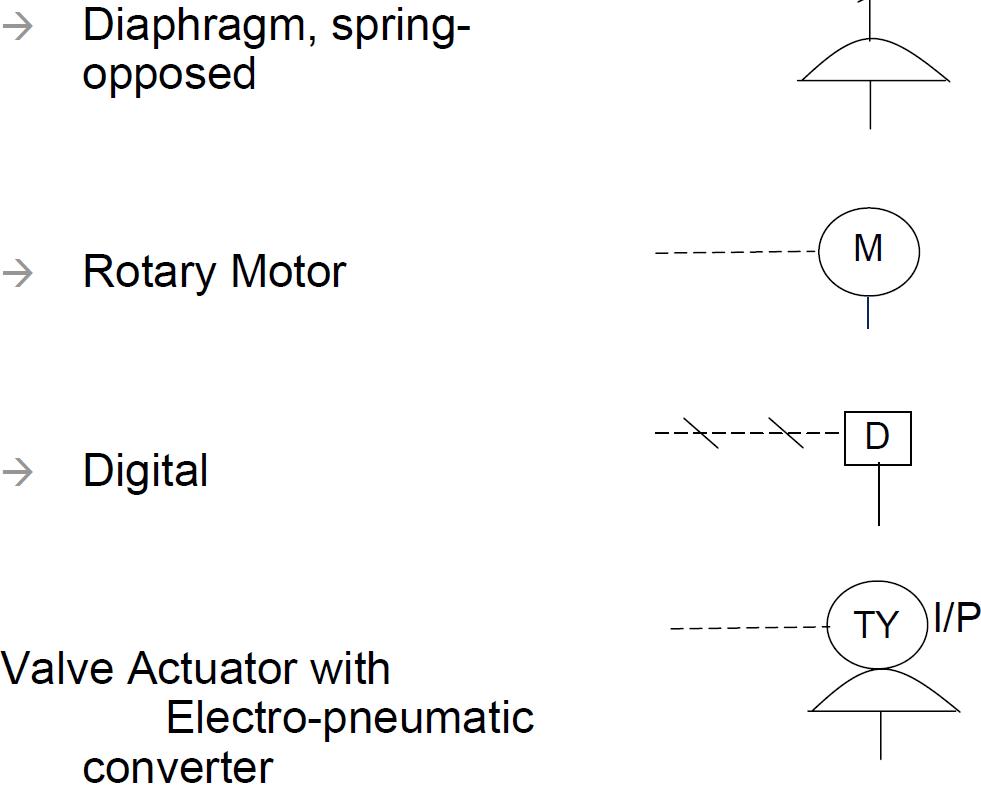 Pid process diagram piping symbol abbreviation equipment valve and actuator biocorpaavc Choice Image