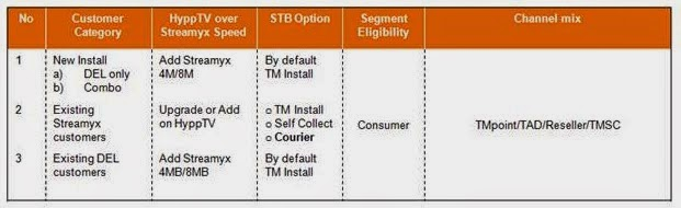 Set-Top-Box (STB) Courier for HyppTV over Streamyx Customers