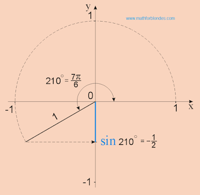 sin 210, sin 7p/6, sin 7/6 pi. Mathematics for blondes.