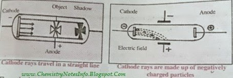 properties of cathode rays Best answer: properties of cathode rays - they are produced by the negative electrode, or cathode, in an evacuated tube, and travel towards the anode - they travel in straight lines and cast sharp shadows.