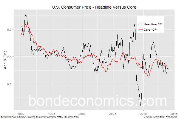 Chart: U.S. Headline And Core Inflation