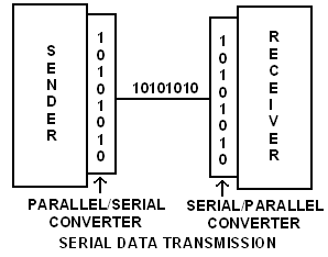 BLOCK DIAGRAM FOR SERIAL DATA TRANSMISSION