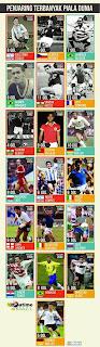 Penjaring Terbanyak Di Piala Dunia