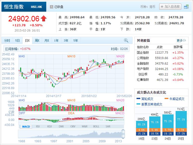 中国株コバンザメ投資 香港ハンセン指数20150226