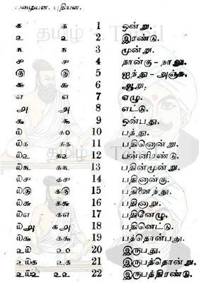 Tamil Numbers in Words