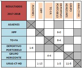 RESULTADOS 2017-18