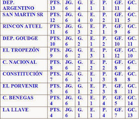 TABLA CLAUSURA B