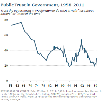 Public Trust in Government