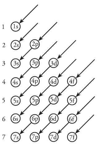Prinsip aufbau aturan hund dan larangan pauli asas kaidah urutan tingkat energi pada orbital ccuart Image collections